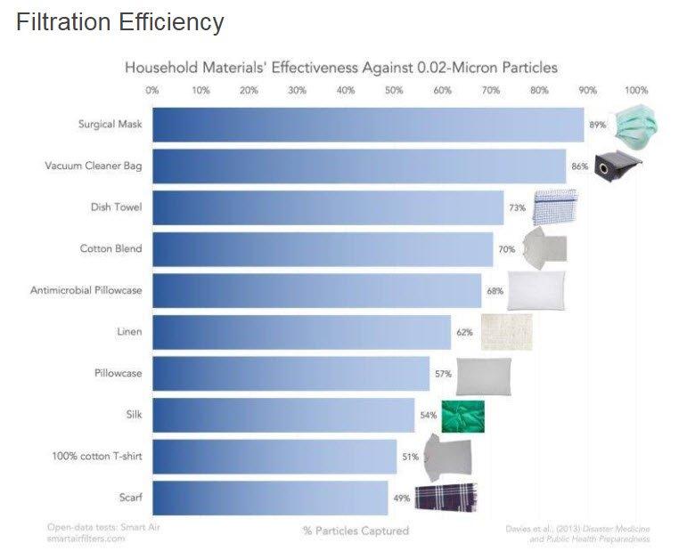 Mask Filtration Efficiency